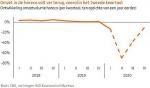 Horeca stevent af op omzetdaling van 30-40% in 2020