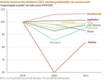 Economische ontwikkeling sterk afhankelijk van test- en vaccinatiebeleid